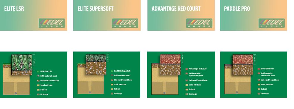sistemi edel grass tennis campo