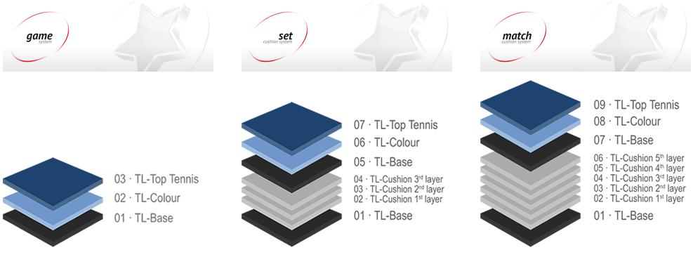 campi tennis sintetici